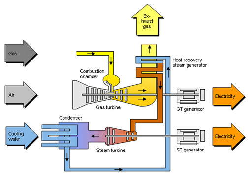 Diagram: Combined-cycle layout